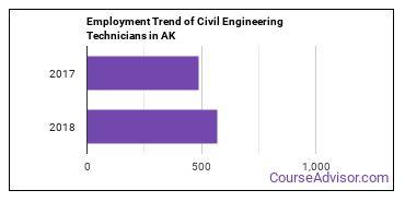 Civil Engineering Technicians in AK Employment Trend