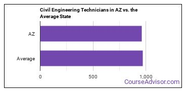 Civil Engineering Technicians in AZ vs. the Average State