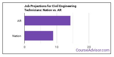 Job Projections for Civil Engineering Technicians: Nation vs. AR