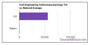 Civil Engineering Technicians Earnings: CO vs. National Average
