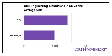 Civil Engineering Technicians in CO vs. the Average State