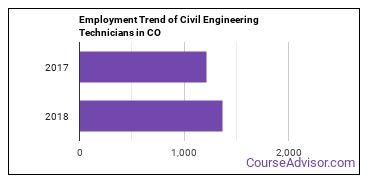 Civil Engineering Technicians in CO Employment Trend