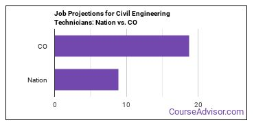 Job Projections for Civil Engineering Technicians: Nation vs. CO