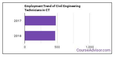 Civil Engineering Technicians in CT Employment Trend