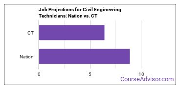 Job Projections for Civil Engineering Technicians: Nation vs. CT
