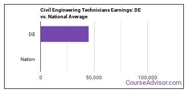 Civil Engineering Technicians Earnings: DE vs. National Average