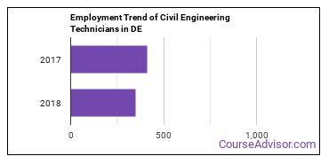 Civil Engineering Technicians in DE Employment Trend
