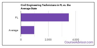 Civil Engineering Technicians in FL vs. the Average State