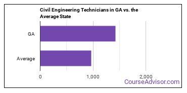 Civil Engineering Technicians in GA vs. the Average State