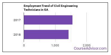 Civil Engineering Technicians in GA Employment Trend