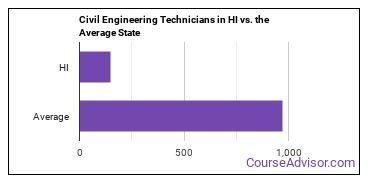 Civil Engineering Technicians in HI vs. the Average State