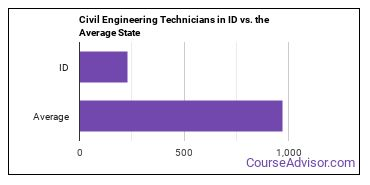 Civil Engineering Technicians in ID vs. the Average State