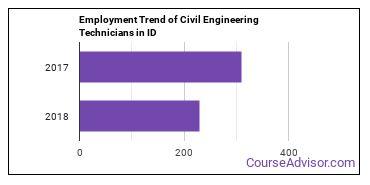 Civil Engineering Technicians in ID Employment Trend