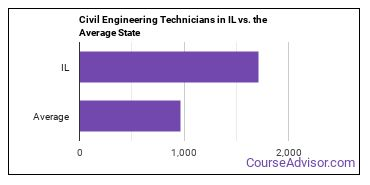 Civil Engineering Technicians in IL vs. the Average State