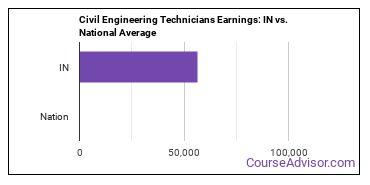 Civil Engineering Technicians Earnings: IN vs. National Average