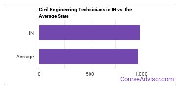 Civil Engineering Technicians in IN vs. the Average State