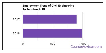 Civil Engineering Technicians in IN Employment Trend