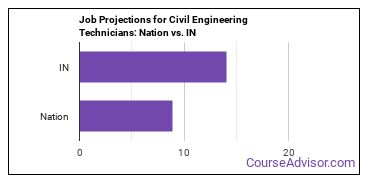 Job Projections for Civil Engineering Technicians: Nation vs. IN