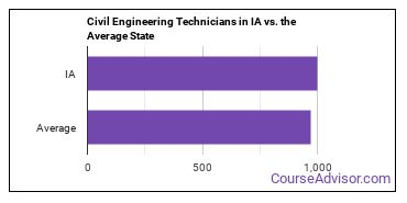 Civil Engineering Technicians in IA vs. the Average State
