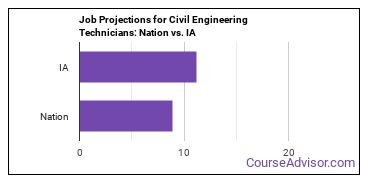 Job Projections for Civil Engineering Technicians: Nation vs. IA