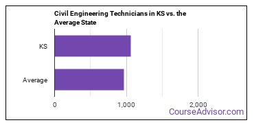 Civil Engineering Technicians in KS vs. the Average State