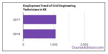 Civil Engineering Technicians in KS Employment Trend