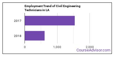 Civil Engineering Technicians in LA Employment Trend