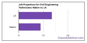 Job Projections for Civil Engineering Technicians: Nation vs. LA