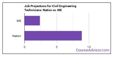 Job Projections for Civil Engineering Technicians: Nation vs. ME