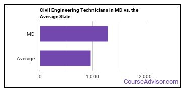 Civil Engineering Technicians in MD vs. the Average State