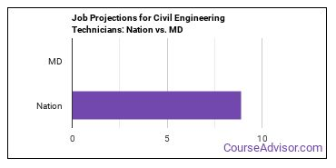 Job Projections for Civil Engineering Technicians: Nation vs. MD