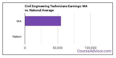 Civil Engineering Technicians Earnings: MA vs. National Average