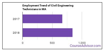 Civil Engineering Technicians in MA Employment Trend