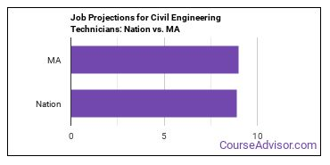 Job Projections for Civil Engineering Technicians: Nation vs. MA