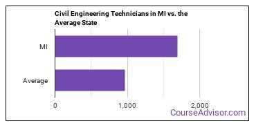 Civil Engineering Technicians in MI vs. the Average State