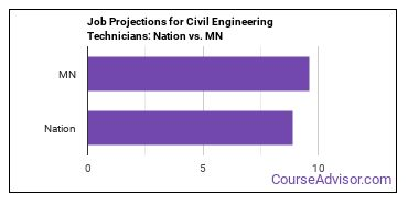 Job Projections for Civil Engineering Technicians: Nation vs. MN