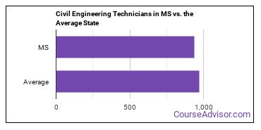 Civil Engineering Technicians in MS vs. the Average State