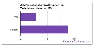 Job Projections for Civil Engineering Technicians: Nation vs. MS