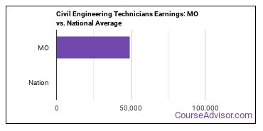 Civil Engineering Technicians Earnings: MO vs. National Average