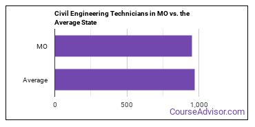 Civil Engineering Technicians in MO vs. the Average State