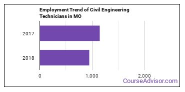 Civil Engineering Technicians in MO Employment Trend