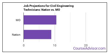 Job Projections for Civil Engineering Technicians: Nation vs. MO