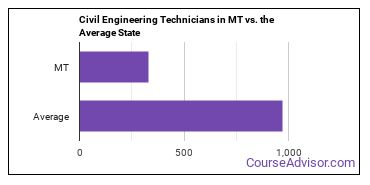 Civil Engineering Technicians in MT vs. the Average State