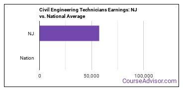 Civil Engineering Technicians Earnings: NJ vs. National Average