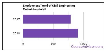 Civil Engineering Technicians in NJ Employment Trend