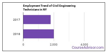 Civil Engineering Technicians in NY Employment Trend