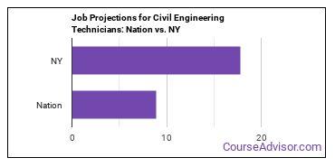Job Projections for Civil Engineering Technicians: Nation vs. NY