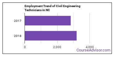 Civil Engineering Technicians in NC Employment Trend