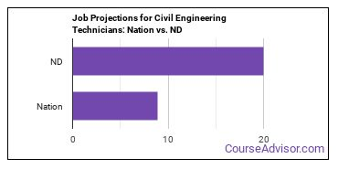 Job Projections for Civil Engineering Technicians: Nation vs. ND