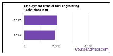 Civil Engineering Technicians in OH Employment Trend